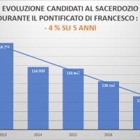 L'Impatto Di Francesco Sui Giovani